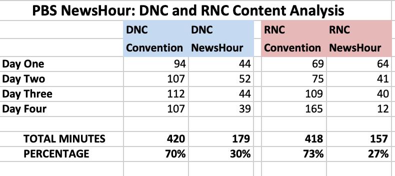 Convention analysis